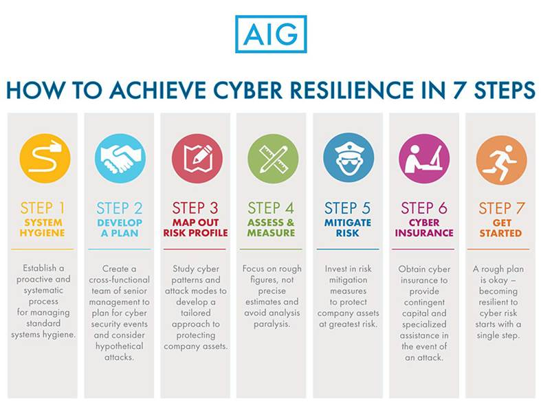 How to achieve cyber resilience in 7 steps