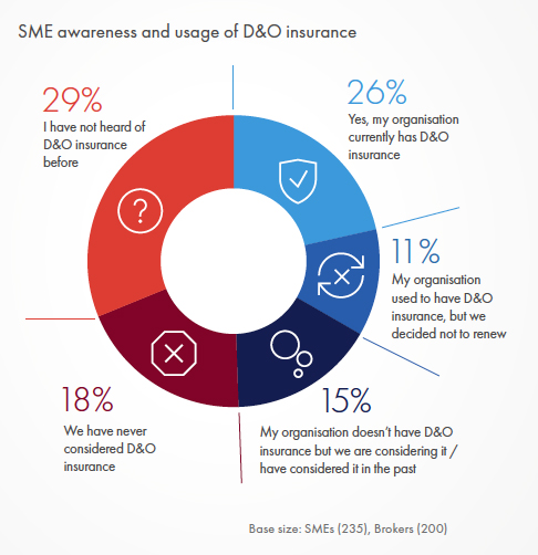 SME awareness and usage of D&O insurance
