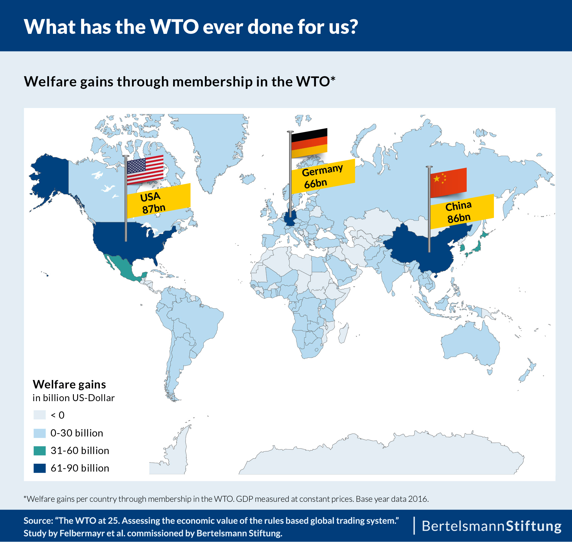 The USA, China and Germany benefit the most from the WTO, but also most other countries experience welfare gains through their WTO membership.